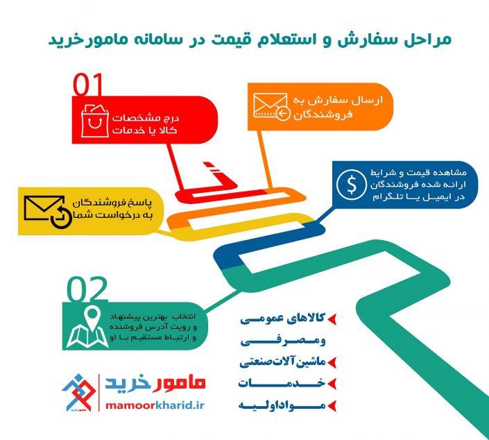 infographic-mamoorkharid2
