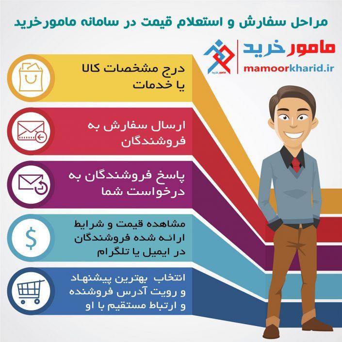 infographic-mamoorkharid3